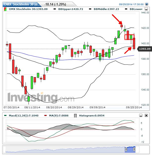 1 D chart, MA 50 (Blå linje)