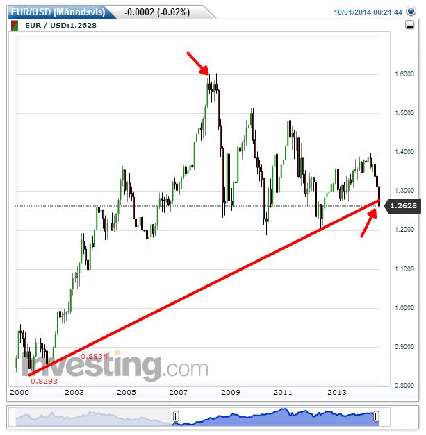 EUR/USD 14 års stigande trend bruten.