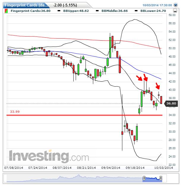 1 D chart, MA 50, Mellersta BB, MA 200, Viktigt stöd 134 kr.