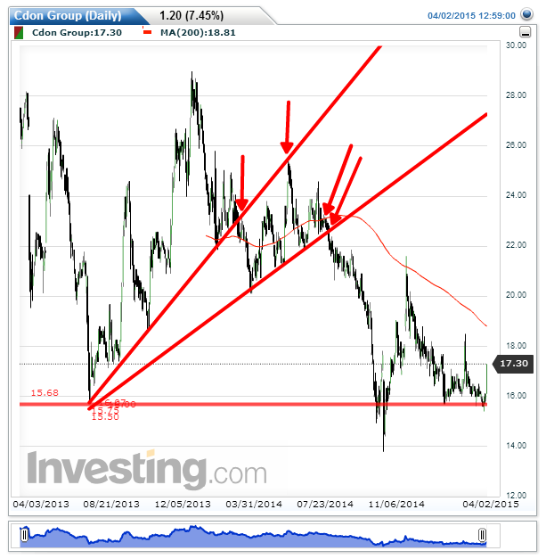 Cdon Group(Daily)20150406Dubbltrendlinje